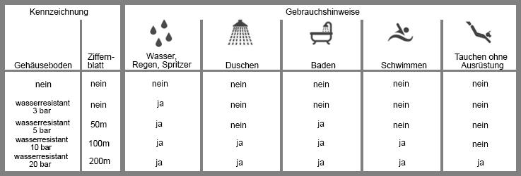 Tabelle mit Informationen, ob eine Uhr wasserdicht ist
